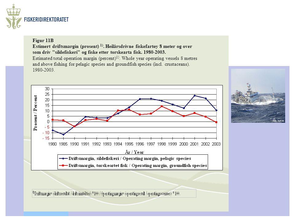 Figur 11B Estimert driftsmargin (prosent) 1). Heilårsdrivne fiskefartøy 8 meter og over som driv
