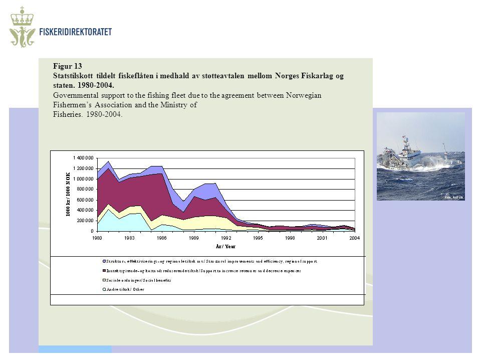 Figur 13 Statstilskott tildelt fiskeflåten i medhald av støtteavtalen mellom Norges Fiskarlag og staten. 1980-2004. Governmental support to the fishin