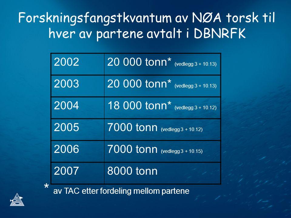 Forskningsfangstkvantum av NØA torsk til hver av partene avtalt i DBNRFK 200220 000 tonn* (vedlegg 3 + 10.13) 200320 000 tonn* (vedlegg 3 + 10.13) 200418 000 tonn* (vedlegg 3 + 10.12) 20057000 tonn (vedlegg 3 + 10.12) 20067000 tonn (vedlegg 3 + 10.15) 20078000 tonn * av TAC etter fordeling mellom partene