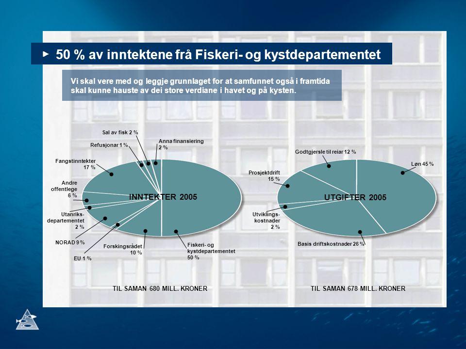 Sal av fisk 2 % Anna finansiering 2 % Refusjonar 1 % Fangstinntekter 17 % Andre offentlege 6 % Utanriks- departementet 2 % Fiskeri- og kystdepartementet 50 % NORAD 9 % EU 1 % Forskingsrådet 10 % Løn 45 % Godtgjersle til reiar 12 % Basis driftskostnader 26 % Utviklings- kostnader 2 % Prosjektdrift 15 % INNTEKTER 2005 UTGIFTER 2005 TIL SAMAN 680 MILL.