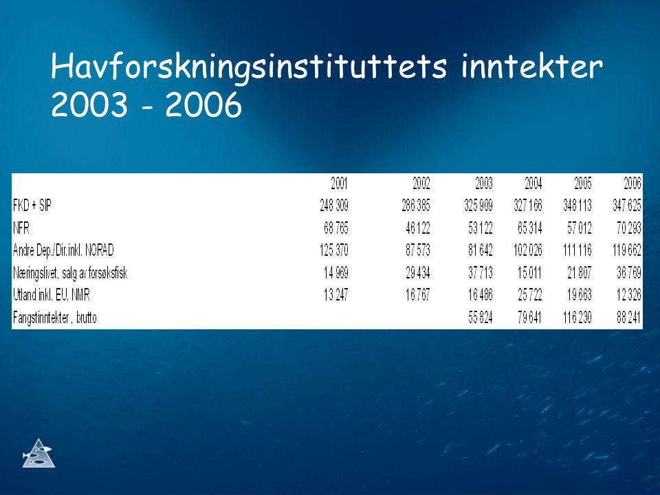 Havforskningsinstituttets inntekter 2003 - 2006