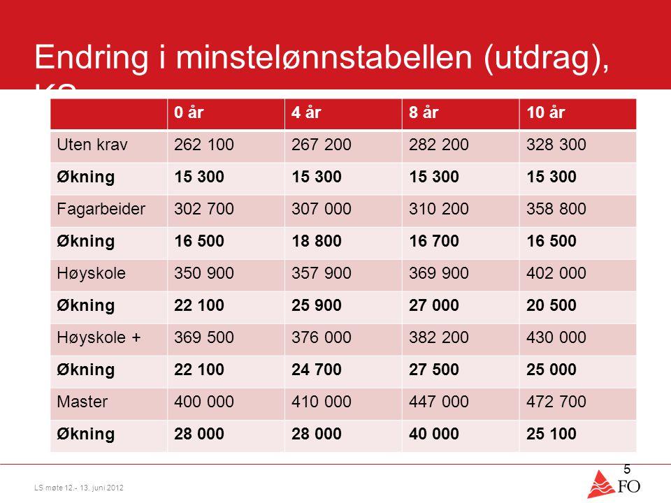 Endring i minstelønnstabellen (utdrag), KS 0 år4 år8 år10 år Uten krav262 100267 200282 200328 300 Økning15 300 Fagarbeider302 700307 000310 200358 80
