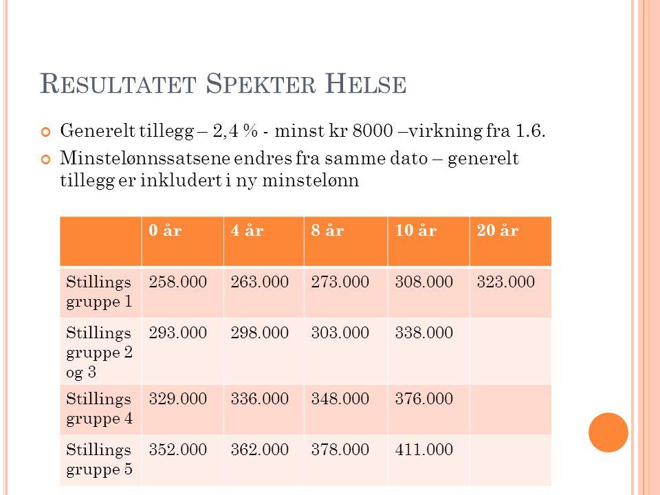 R ESULTATET S PEKTER H ELSE Generelt tillegg – 2,4 % - minst kr 8000 –virkning fra 1.6.