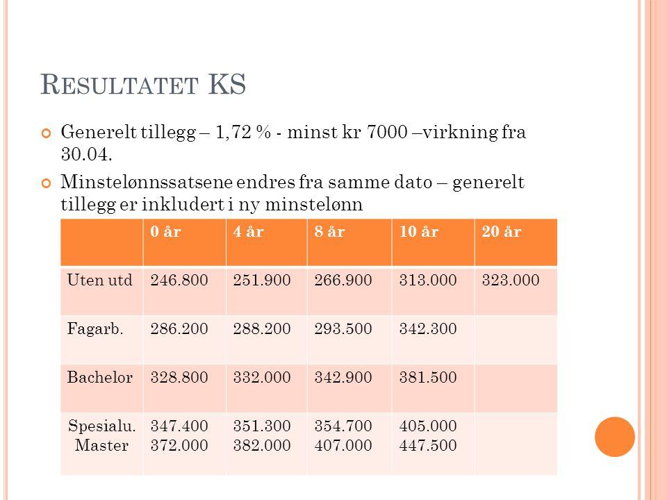 R ESULTATET KS Generelt tillegg – 1,72 % - minst kr 7000 –virkning fra 30.04.