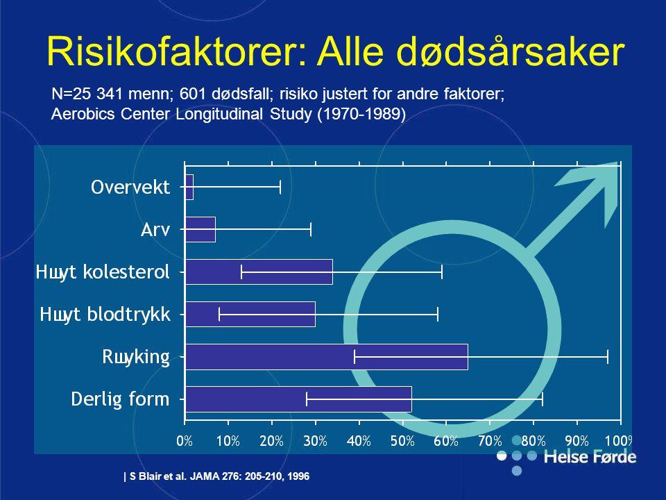| S Blair et al. JAMA 276: 205-210, 1996 Risikofaktorer: Alle dødsårsaker N=25 341 menn; 601 dødsfall; risiko justert for andre faktorer; Aerobics Cen
