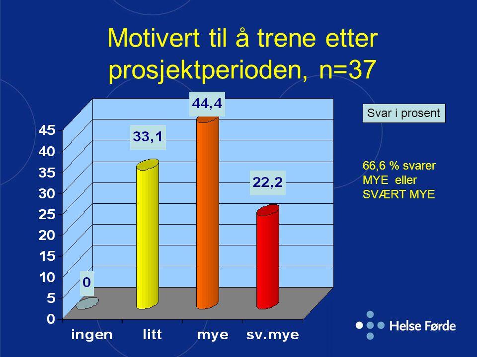 Motivert til å trene etter prosjektperioden, n=37 Svar i prosent 66,6 % svarer MYE eller SVÆRT MYE