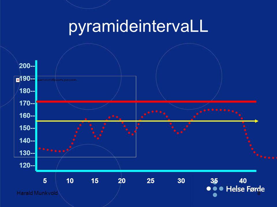 Harald Munkvold8 pyramideintervaLL 200-- 190-- 180-- 170-- 160-- 150-- 140-- 130-- 120-- 5 10 15 20 25 30 35 40