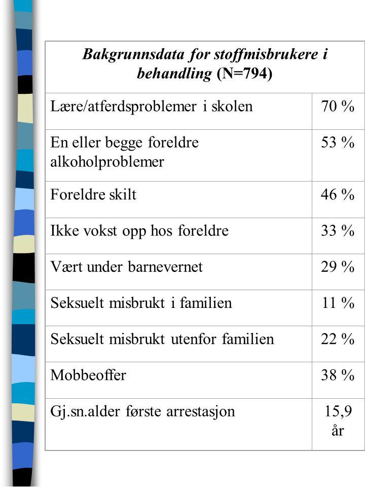 : Bakgrunnsdata for stoffmisbrukere i behandling (N=794) Lære/atferdsproblemer i skolen70 % En eller begge foreldre alkoholproblemer 53 % Foreldre ski