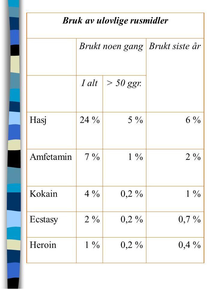 Bruk av ulovlige rusmidler Brukt noen gangBrukt siste år I alt> 50 ggr. Hasj24 %5 %6 % Amfetamin7 %1 %2 % Kokain4 %0,2 %1 % Ecstasy2 %0,2 %0,7 % Heroi