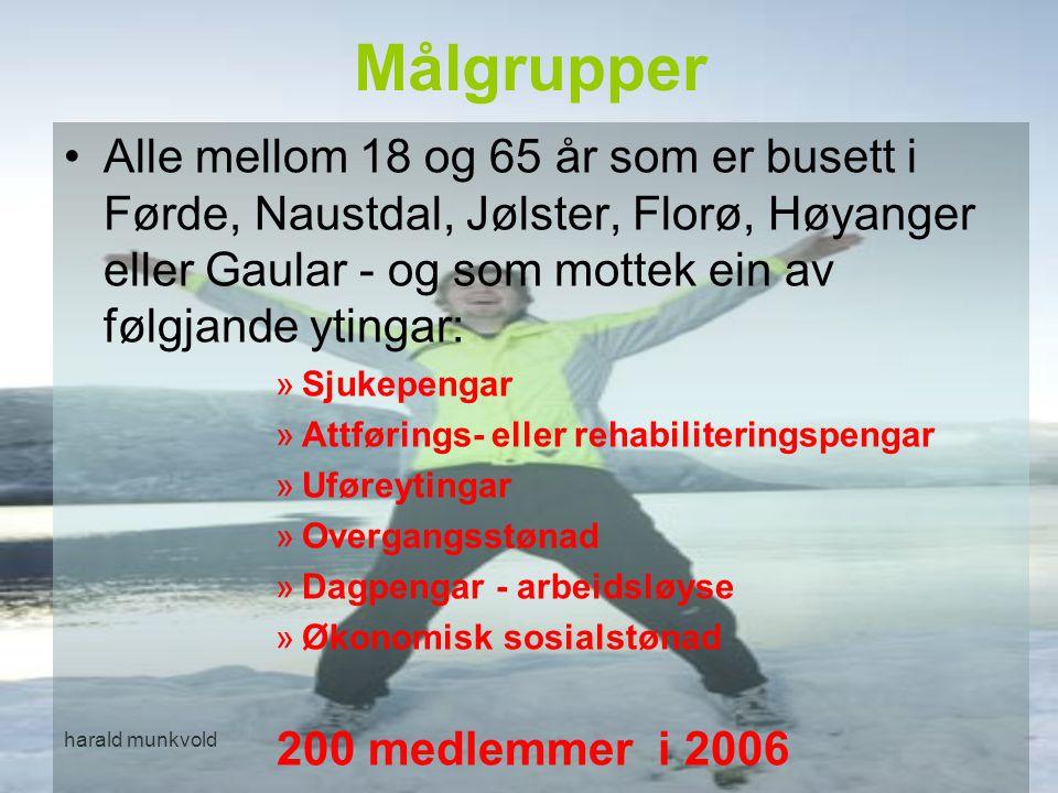 harald munkvold Målgrupper Alle mellom 18 og 65 år som er busett i Førde, Naustdal, Jølster, Florø, Høyanger eller Gaular - og som mottek ein av følgj