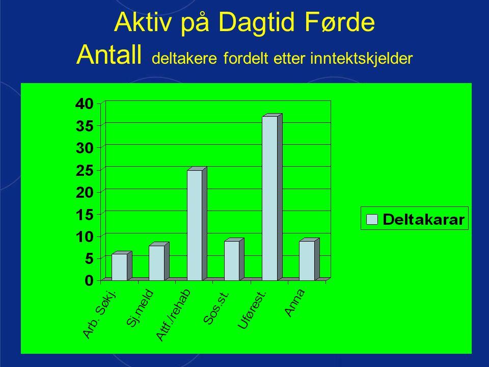 harald munkvold Aktiv på Dagtid Førde Antall deltakere fordelt etter inntektskjelder