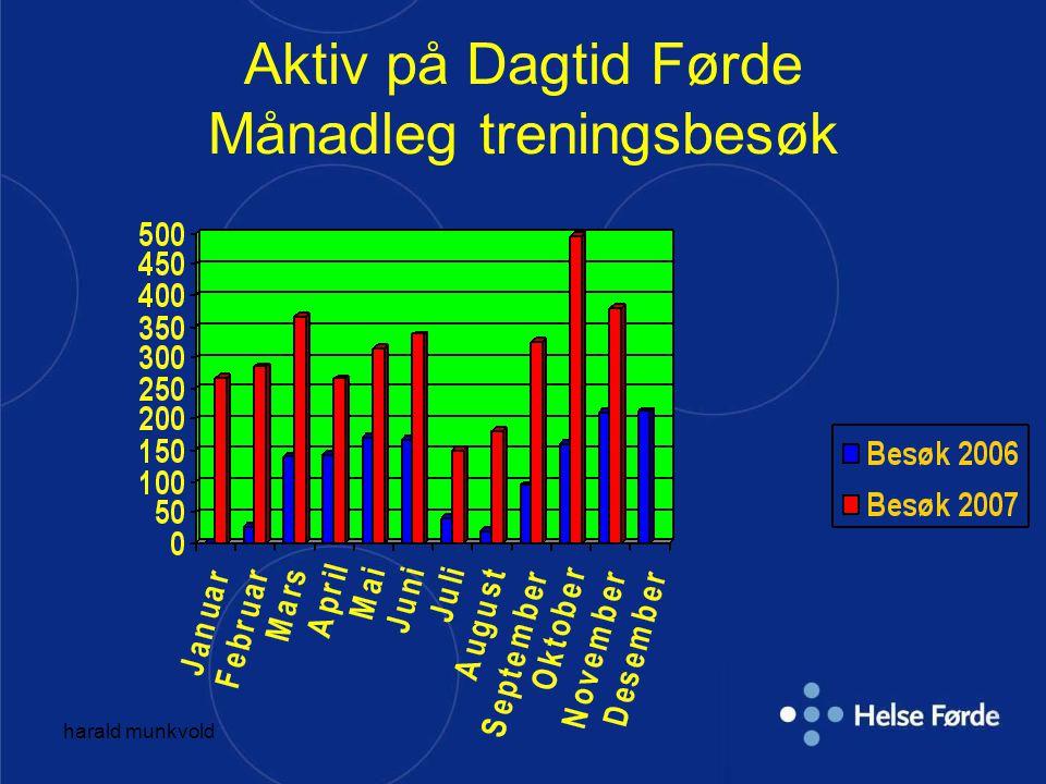 harald munkvold Aktiv på Dagtid Førde Månadleg treningsbesøk
