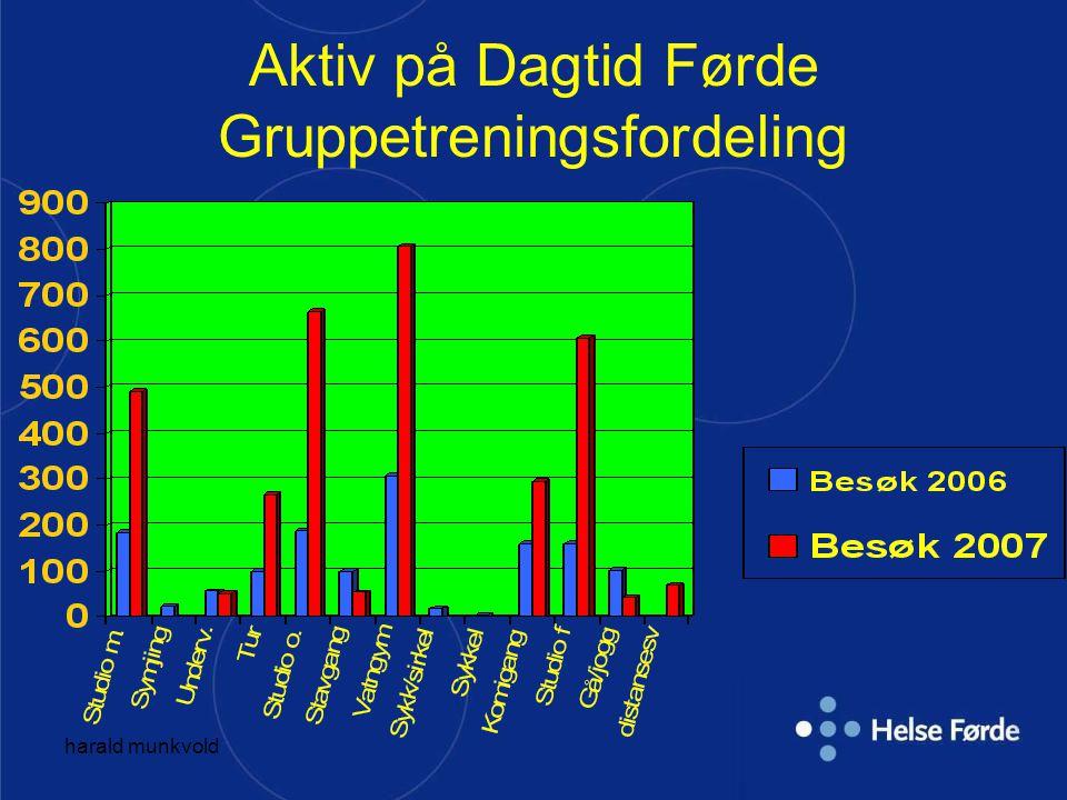 harald munkvold Aktiv på Dagtid Førde Gruppetreningsfordeling