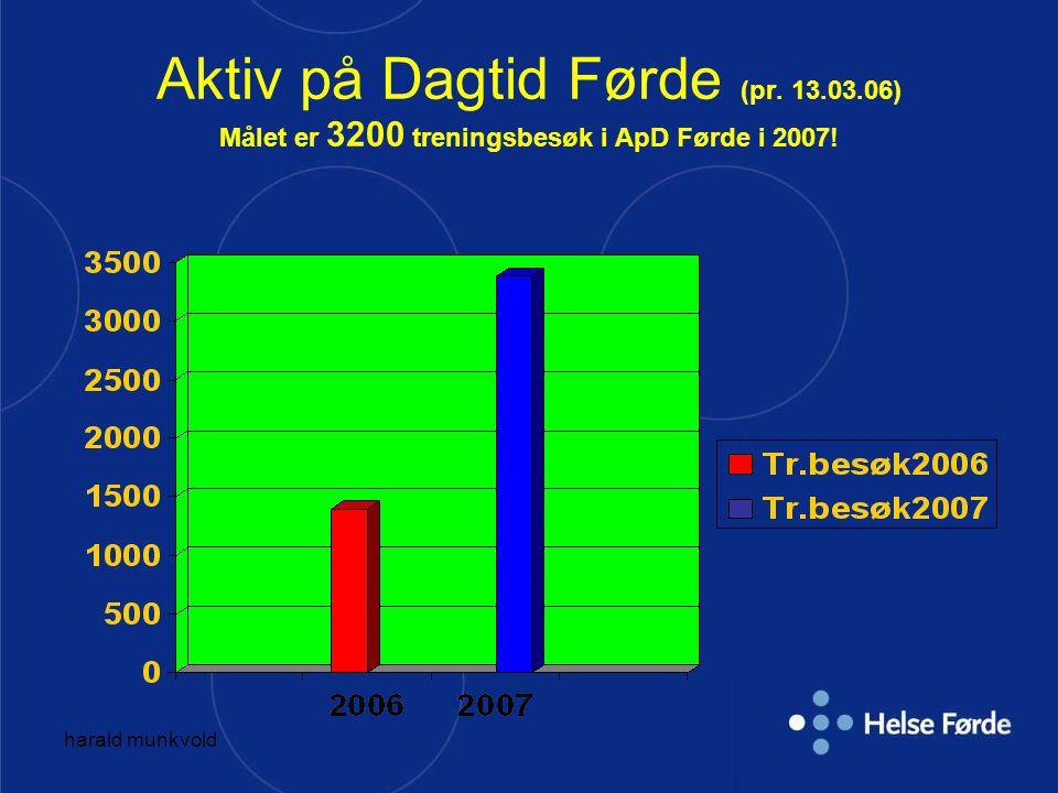 harald munkvold Aktiv på Dagtid Førde (pr. 13.03.06) Målet er 3200 treningsbesøk i ApD Førde i 2007!