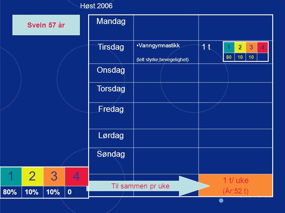 Mandag Tirsdag Vanngymnastikk (lett styrke,bevegelighet) 1 t Onsdag Torsdag Fredag Lørdag Søndag 1 t/ uke (År:52 t) Til sammen pr uke 1234 80%10% 0 12