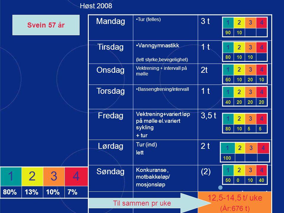 Mandag Tur (felles) 3 t Tirsdag Vanngymnastikk (lett styrke,bevegelighet) 1 t Onsdag Vektrening + intervall på mølle 2t Torsdag Bassengtrening/interva