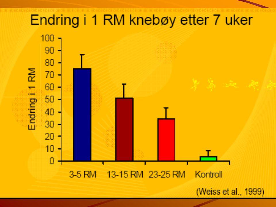 Treningsmengde Intensitet og repetisjoner – Intensiteten kan oppgis i prosent av 1RM F.