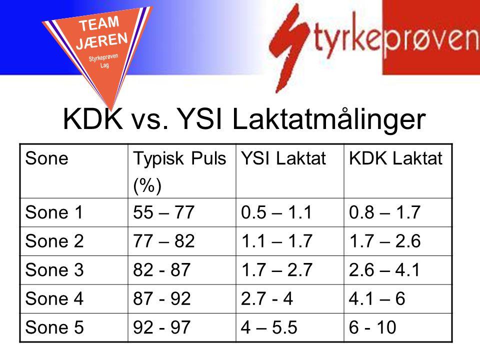 KDK vs. YSI Laktatmålinger SoneTypisk Puls (%) YSI LaktatKDK Laktat Sone 155 – 770.5 – 1.10.8 – 1.7 Sone 277 – 821.1 – 1.71.7 – 2.6 Sone 382 - 871.7 –