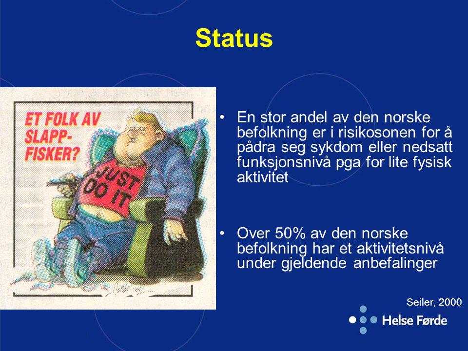 | Status En stor andel av den norske befolkning er i risikosonen for å pådra seg sykdom eller nedsatt funksjonsnivå pga for lite fysisk aktivitet Over 50% av den norske befolkning har et aktivitetsnivå under gjeldende anbefalinger Seiler, 2000