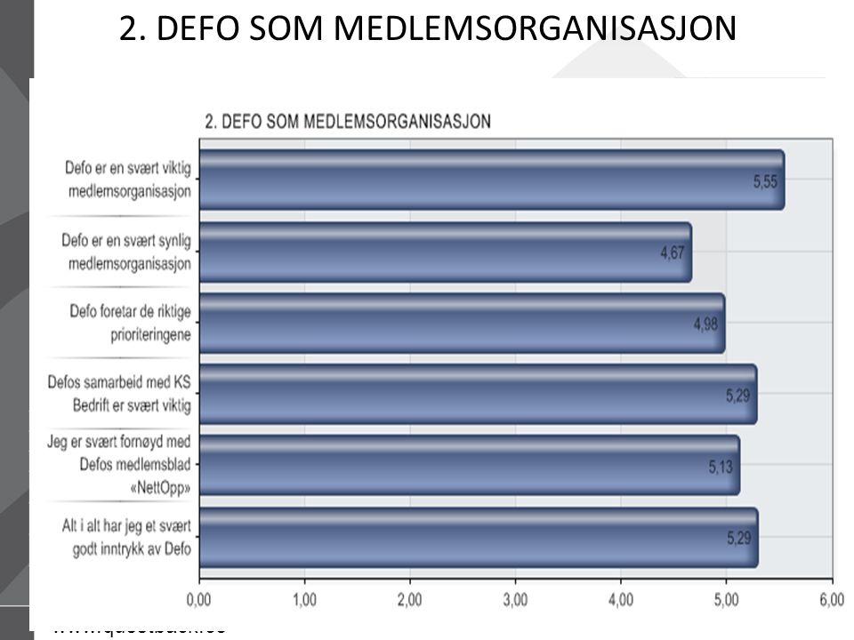 15.07.2014Defo – Distriktenes energiforening35 31.05.2013 14:01 www.questback.co m Brukerundersøkelse 201335 2.