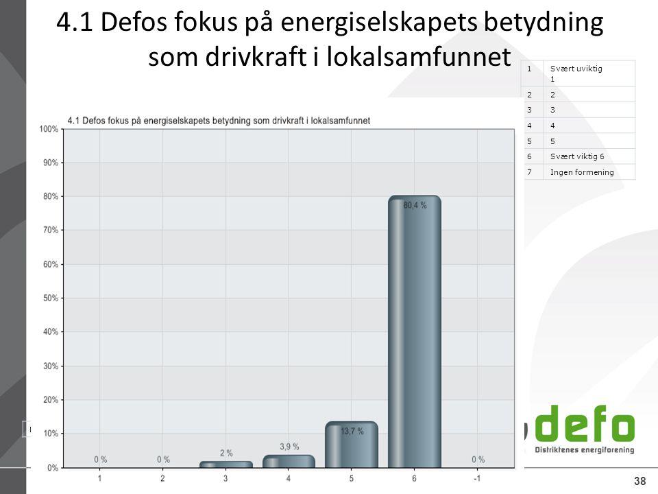 15.07.2014Defo – Distriktenes energiforening38 31.05.2013 14:01 www.questback.co m Brukerundersøkelse 201338 4.1 Defos fokus på energiselskapets betyd