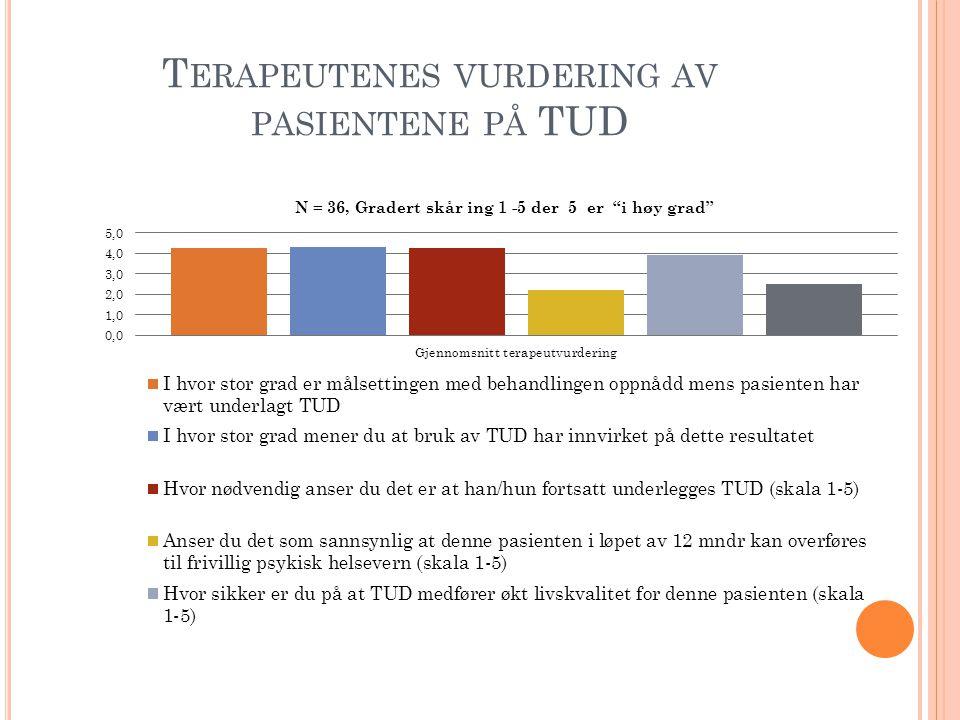 T ERAPEUTENES VURDERING AV PASIENTENE PÅ TUD
