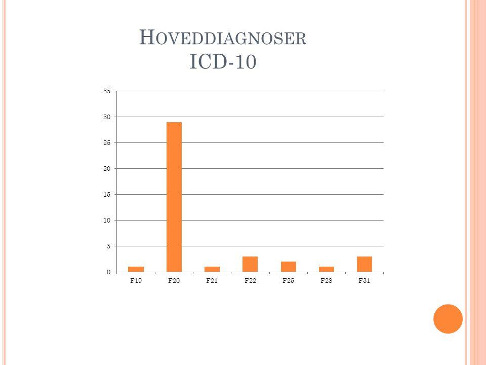 H OVEDDIAGNOSER ICD-10