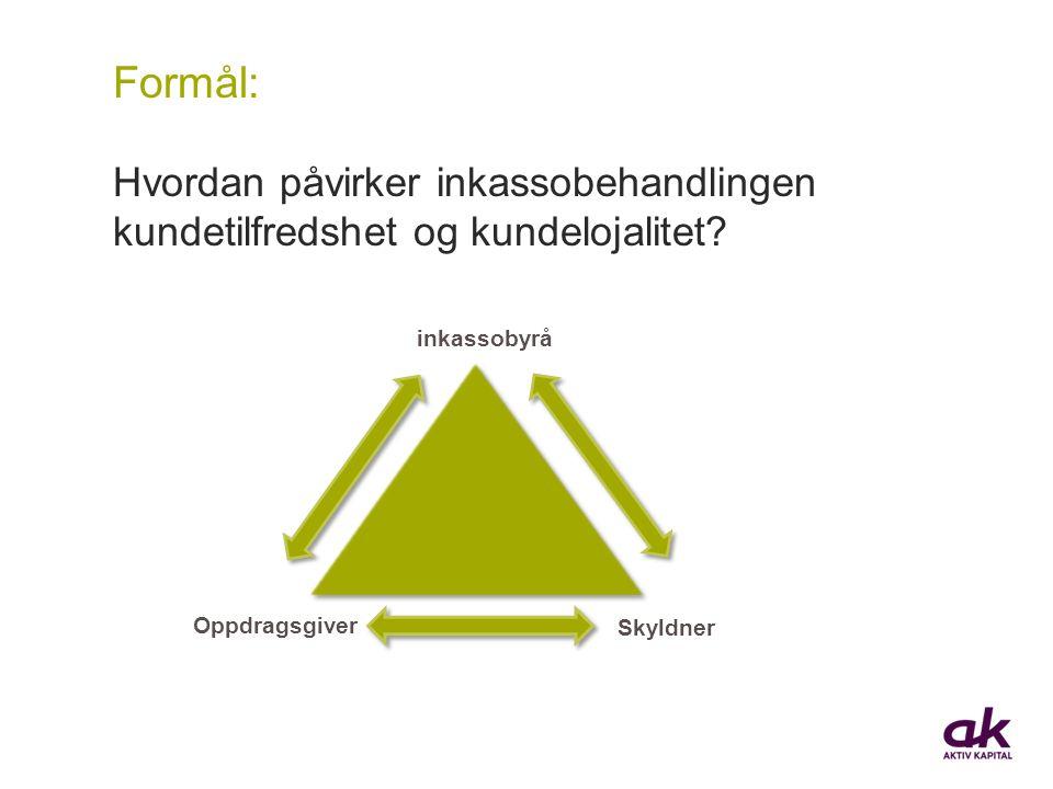 Skyldner Oppdragsgiver Formål: Hvordan påvirker inkassobehandlingen kundetilfredshet og kundelojalitet? inkassobyrå