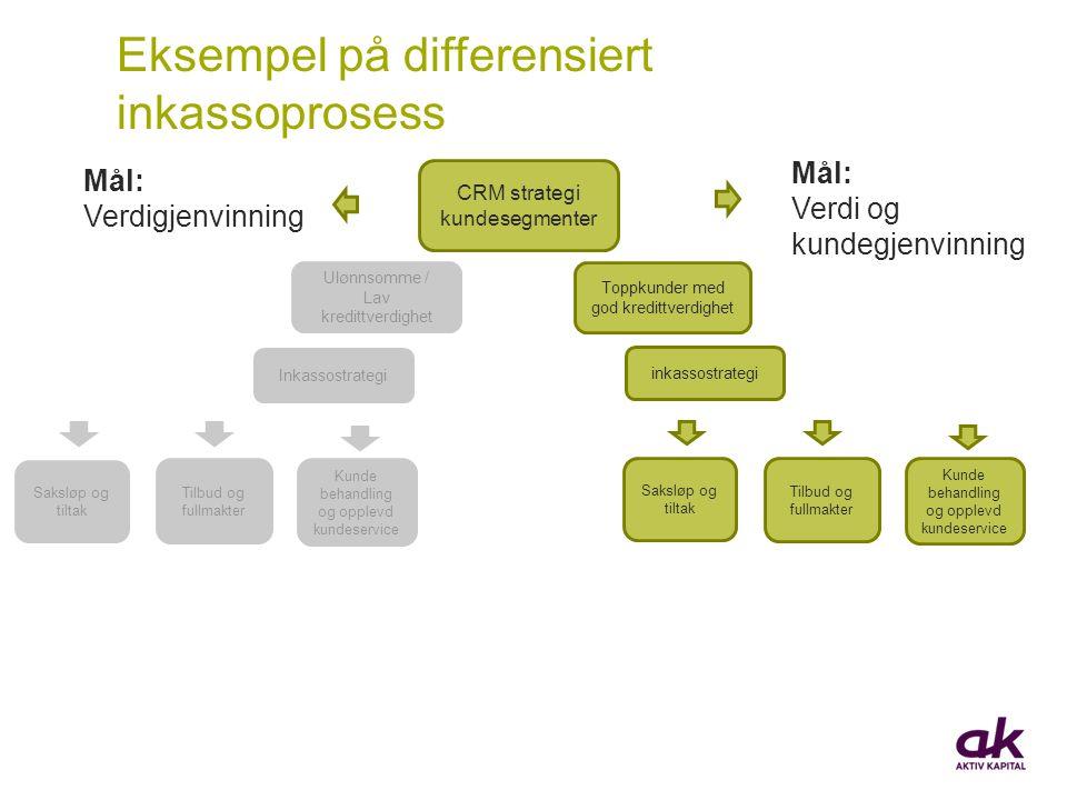 CRM strategi kundesegmenter Inkassostrategi Ulønnsomme / Lav kredittverdighet inkassostrategi Toppkunder med god kredittverdighet Saksløp og tiltak Ti