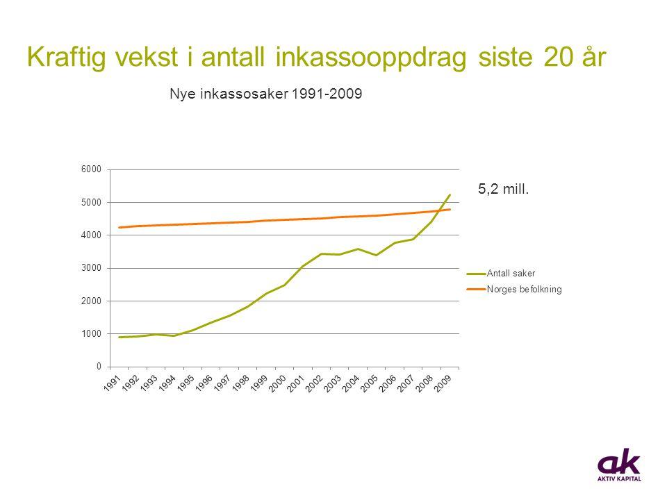 Kraftig vekst i antall inkassooppdrag siste 20 år Nye inkassosaker 1991-2009 5,2 mill.