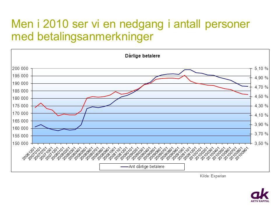 Men i 2010 ser vi en nedgang i antall personer med betalingsanmerkninger Kilde: Experian