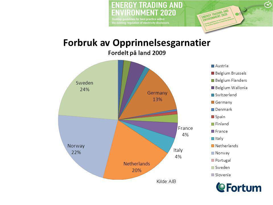 Forbruk av Opprinnelsesgarnatier Fordelt på land 2009 Kilde: AIB