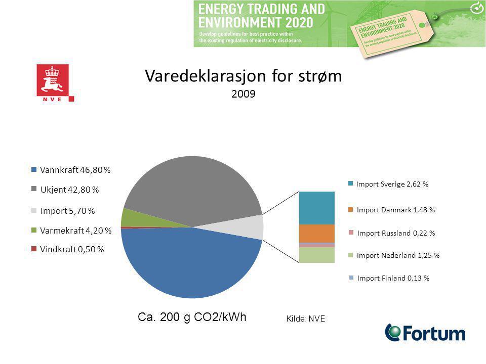 Varedeklarasjon for strøm 2009 Kilde: NVE Ca. 200 g CO2/kWh