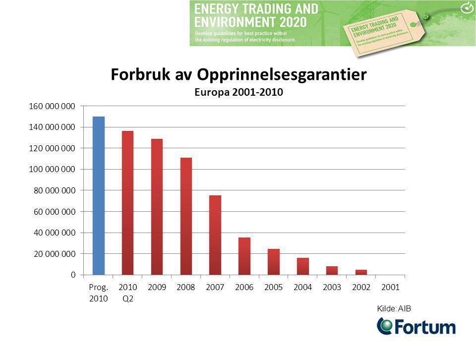Forbruk av Opprinnelsesgarantier Europa 2001-2010 Kilde: AIB