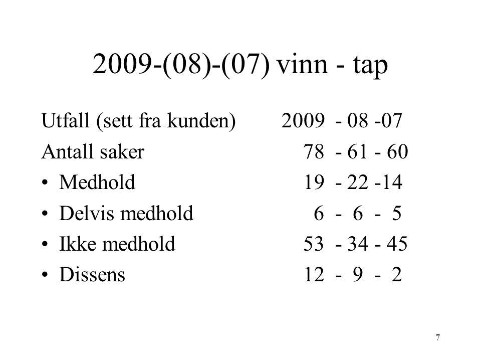 7 2009-(08)-(07) vinn - tap Utfall (sett fra kunden)2009 - 08 -07 Antall saker 78 - 61 - 60 Medhold 19 - 22 -14 Delvis medhold 6 - 6 - 5 Ikke medhold