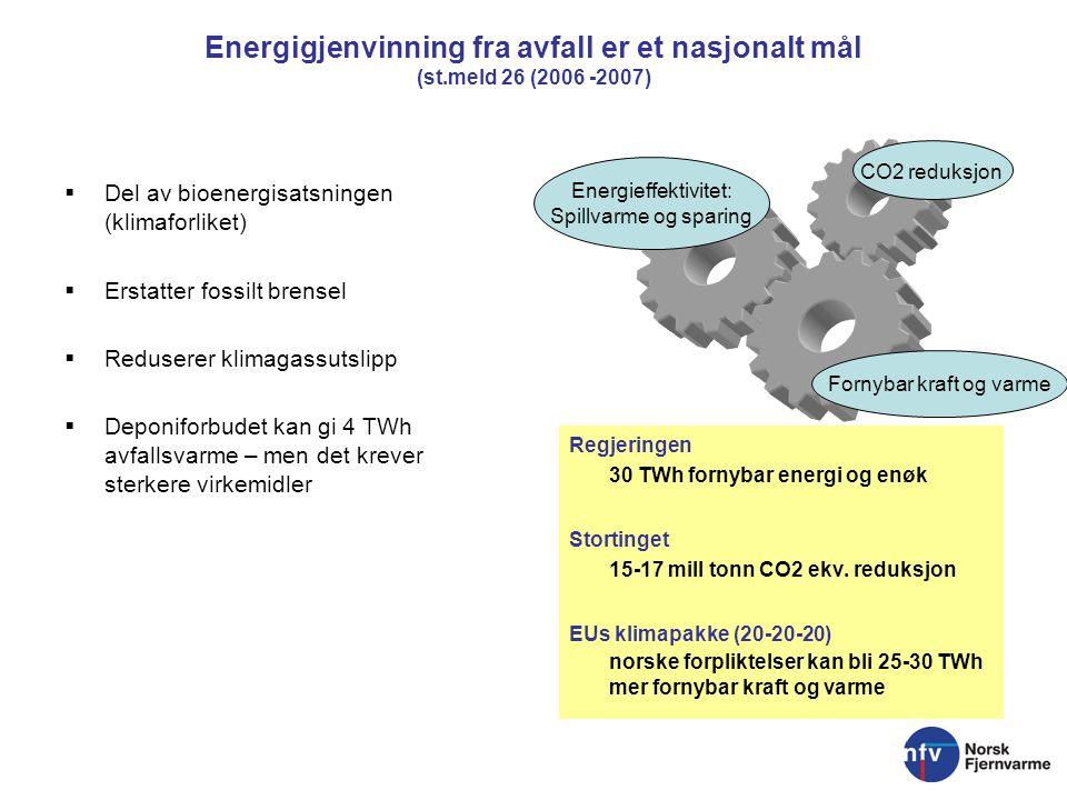 Energigjenvinning fra avfall er et nasjonalt mål (st.meld 26 (2006 -2007)  Del av bioenergisatsningen (klimaforliket)  Erstatter fossilt brensel  R