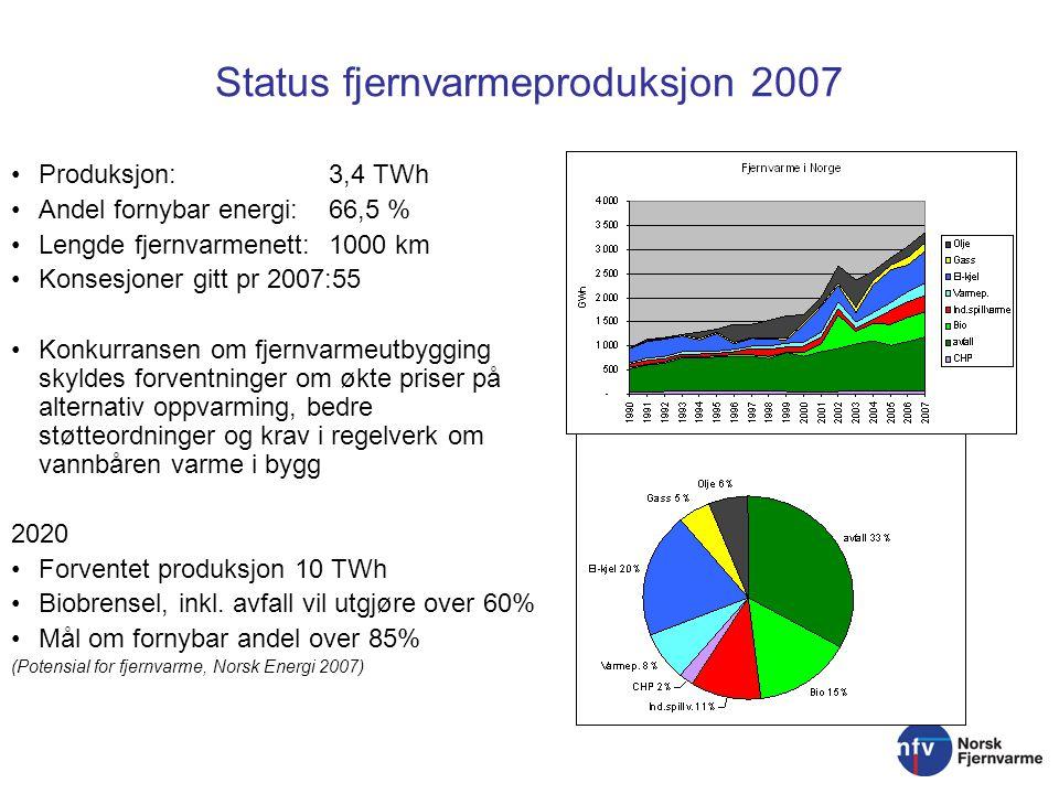 Status fjernvarmeproduksjon 2007 Produksjon: 3,4 TWh Andel fornybar energi: 66,5 % Lengde fjernvarmenett: 1000 km Konsesjoner gitt pr 2007:55 Konkurra