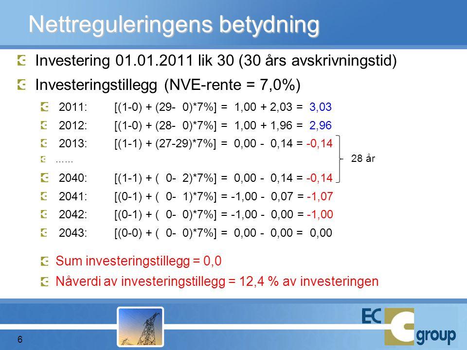 Investering 01.01.2011 lik 30 (30 års avskrivningstid) Investeringstillegg (NVE-rente = 7,0%) 2011: [(1-0) + (29- 0)*7%] = 1,00 + 2,03 = 3,03 2012: [(1-0) + (28- 0)*7%] = 1,00 + 1,96 = 2,96 2013: [(1-1) + (27-29)*7%] = 0,00 - 0,14 = -0,14 …… 2040: [(1-1) + ( 0- 2)*7%] = 0,00 - 0,14 = -0,14 2041: [(0-1) + ( 0- 1)*7%] = -1,00 - 0,07 = -1,07 2042: [(0-1) + ( 0- 0)*7%] = -1,00 - 0,00 = -1,00 2043: [(0-0) + ( 0- 0)*7%] = 0,00 - 0,00 = 0,00 Sum investeringstillegg = 0,0 Nåverdi av investeringstillegg = 12,4 % av investeringen Nettreguleringens betydning 6 28 år