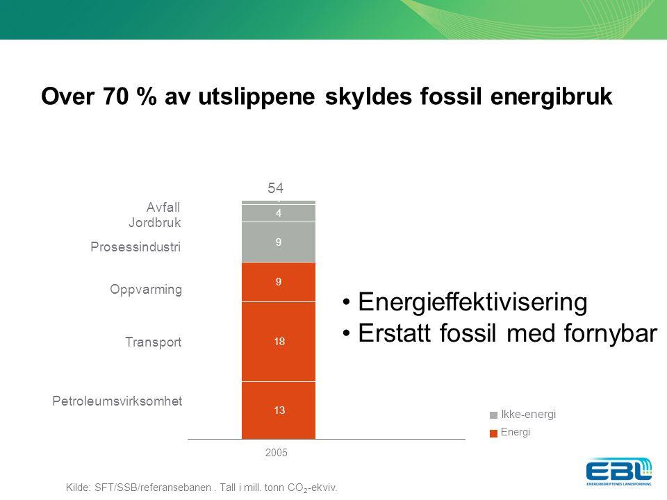 Over 70 % av utslippene skyldes fossil energibruk Avfall Jordbruk Prosessindustri Oppvarming Transport Petroleumsvirksomhet 54 13 18 9 9 4 1 2005 Ikke-energi Energi Kilde: SFT/SSB/referansebanen.