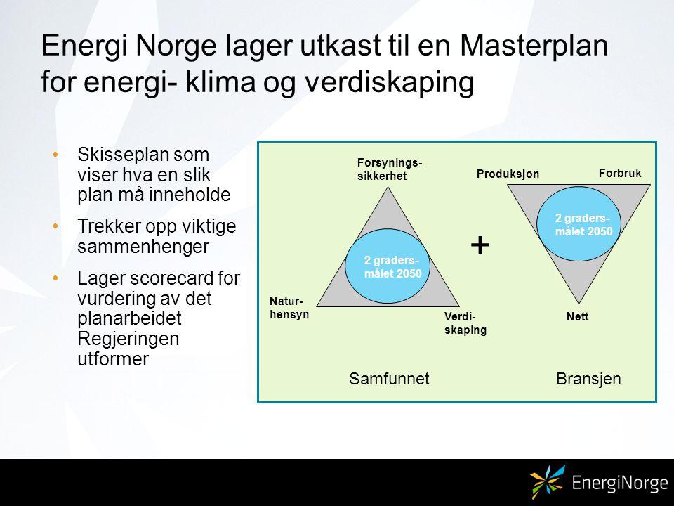 Energi Norge lager utkast til en Masterplan for energi- klima og verdiskaping Skisseplan som viser hva en slik plan må inneholde Trekker opp viktige sammenhenger Lager scorecard for vurdering av det planarbeidet Regjeringen utformer Verdi- skaping Forsynings- sikkerhet Produksjon Nett + 2 graders- målet 2050 Natur- hensyn Forbruk SamfunnetBransjen