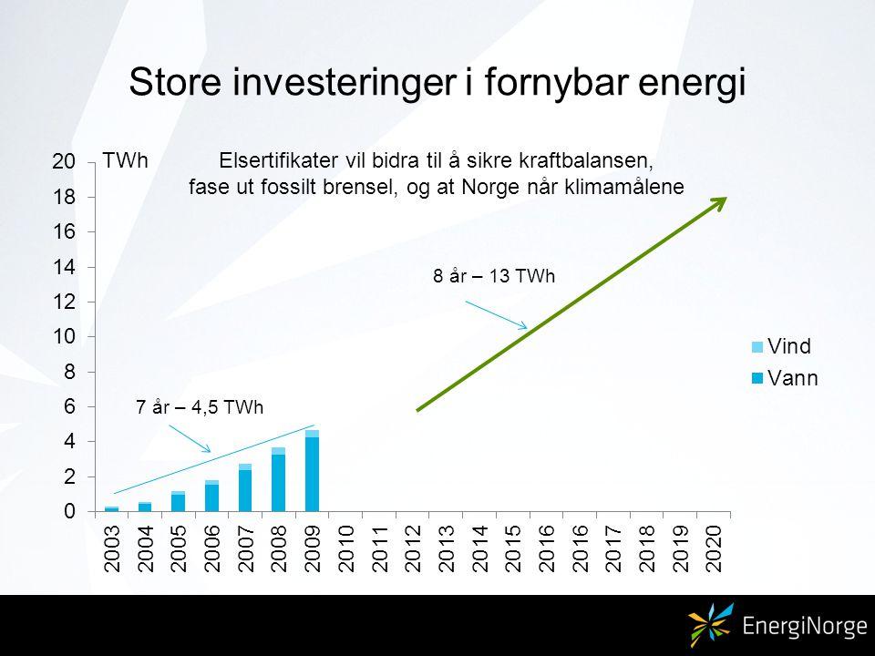 Store investeringer i fornybar energi TWhElsertifikater vil bidra til å sikre kraftbalansen, fase ut fossilt brensel, og at Norge når klimamålene