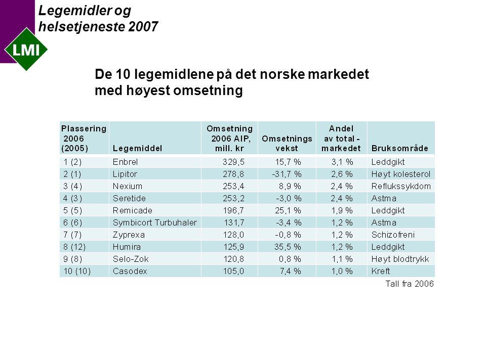 Legemidler og helsetjeneste 2007 De 10 mest omsatte legemidlene i definerte døgndoser