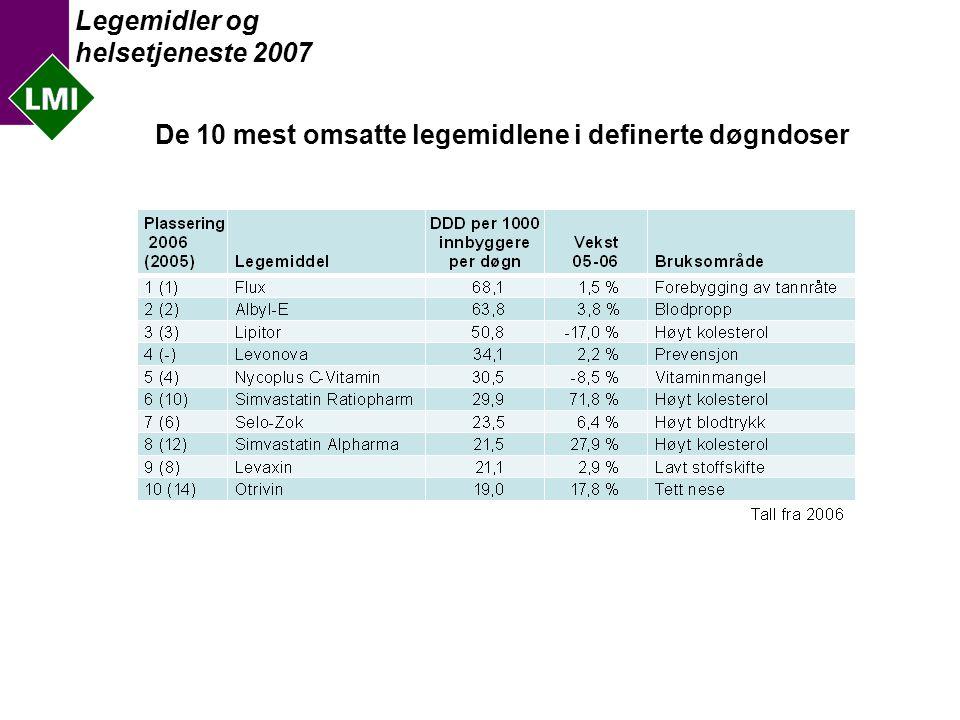 Legemidler og helsetjeneste 2007 Generikas andel av totalmarkedet