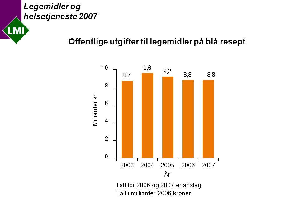 Legemidler og helsetjeneste 2007 Legemiddelutgifter som andel av helseutgifter i Europa