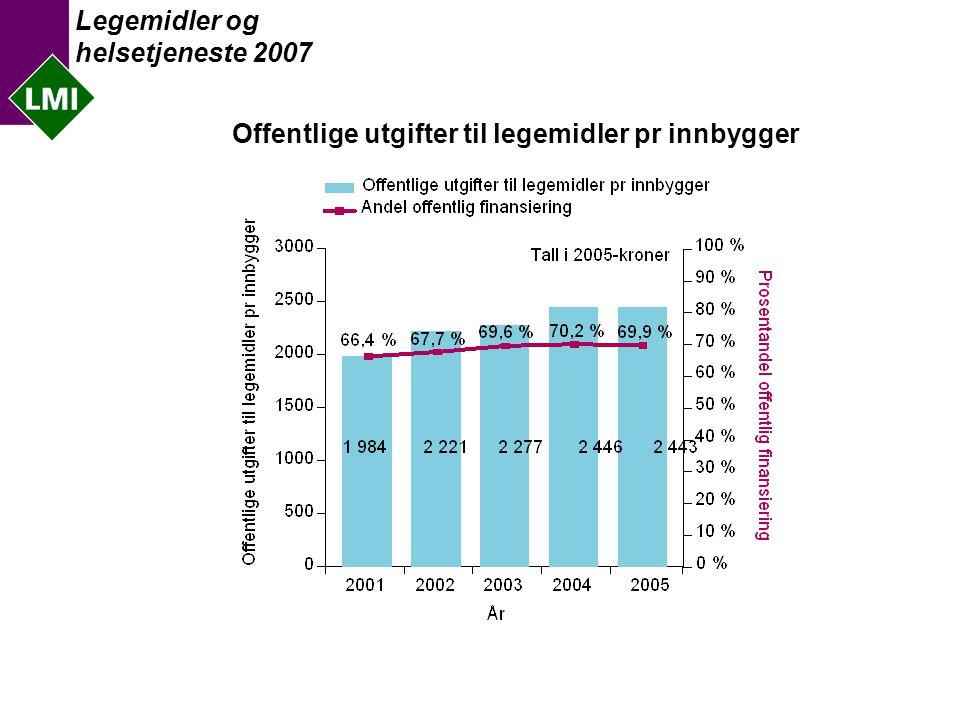 Legemidler og helsetjeneste 2007 Antall virkestoffer med norsk markedsføringstillatelse