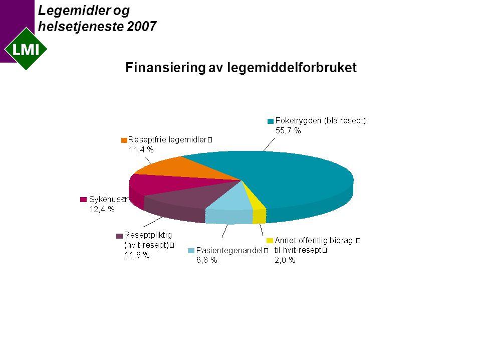 Legemidler og helsetjeneste 2007 Nye innovative legemidlers andel av totalmarkedet
