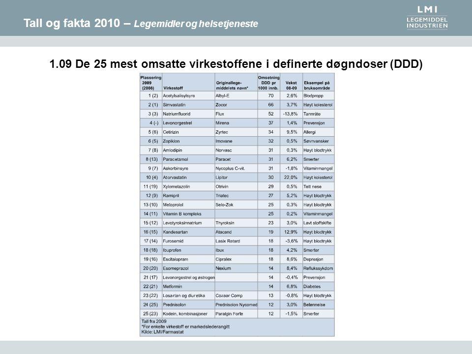 Tall og fakta 2010 – Legemidler og helsetjeneste 1.09 De 25 mest omsatte virkestoffene i definerte døgndoser (DDD)