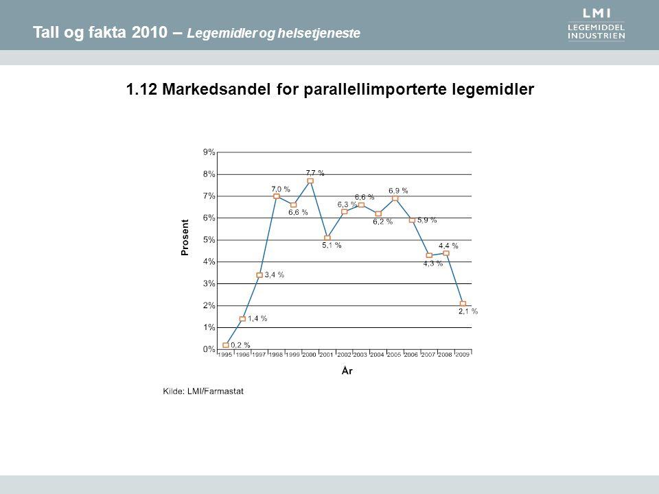 Tall og fakta 2010 – Legemidler og helsetjeneste 1.12 Markedsandel for parallellimporterte legemidler