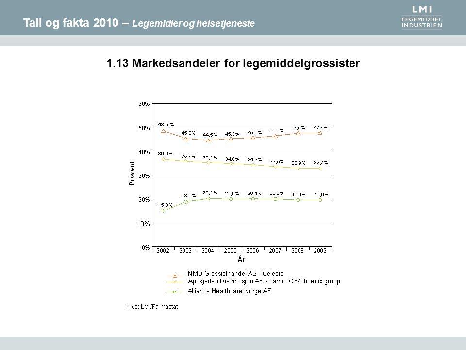 Tall og fakta 2010 – Legemidler og helsetjeneste 1.13 Markedsandeler for legemiddelgrossister