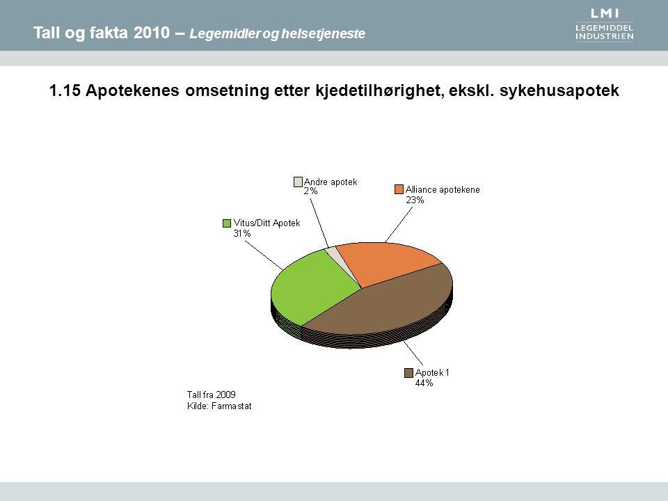 Tall og fakta 2010 – Legemidler og helsetjeneste 1.15 Apotekenes omsetning etter kjedetilhørighet, ekskl. sykehusapotek